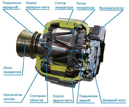 Автомобильный генератор: